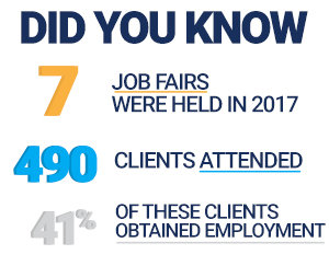 Infographic image Did You Know 7 Job Fairs were held in 2017 490 Clients Attended 41% of these clients obtained employment